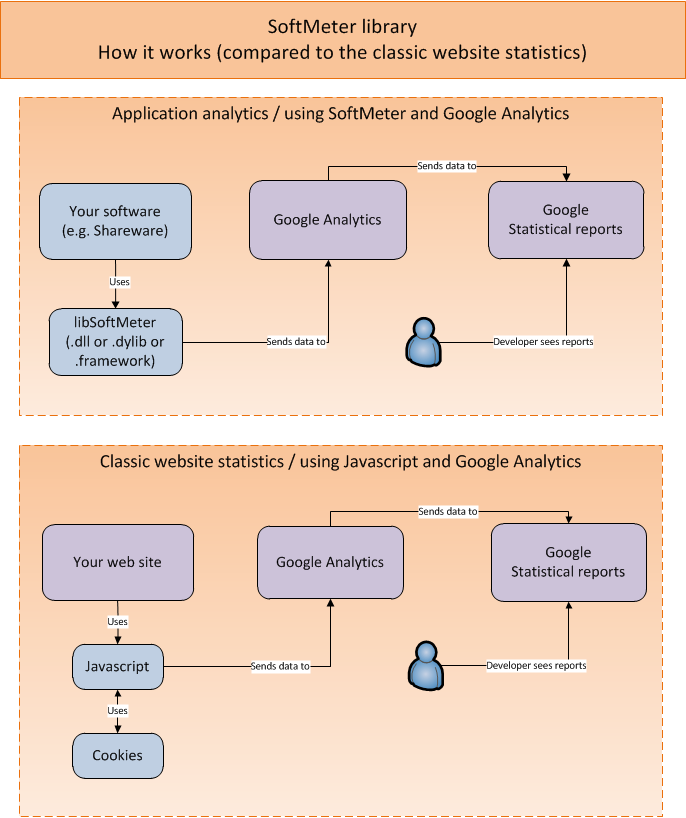 app analytics via google analytics