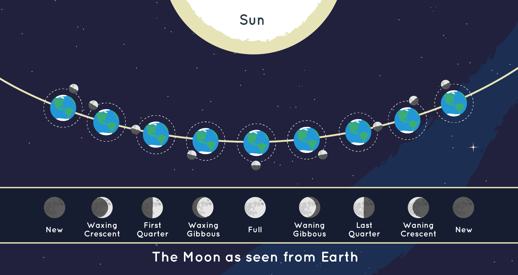 Moon phases diagram explained. Sun, Earth, Moon