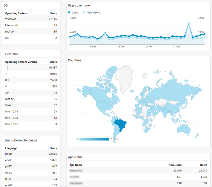 Application analytics dashboard with major statistics