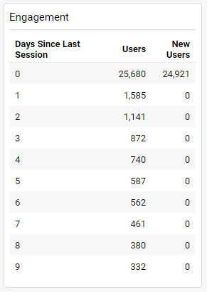 Application analytics / Frequency of users