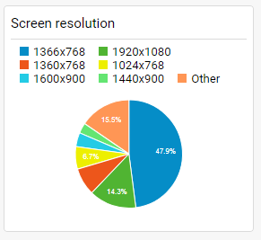 Application analytics / Screen resolutions report